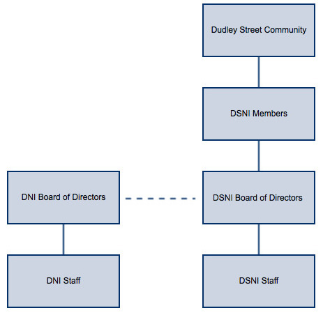 DNI Board of Directors - Dudley Neighbors, Inc